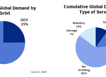 NSR report: In-orbit satellite services pave the way to manage space assets