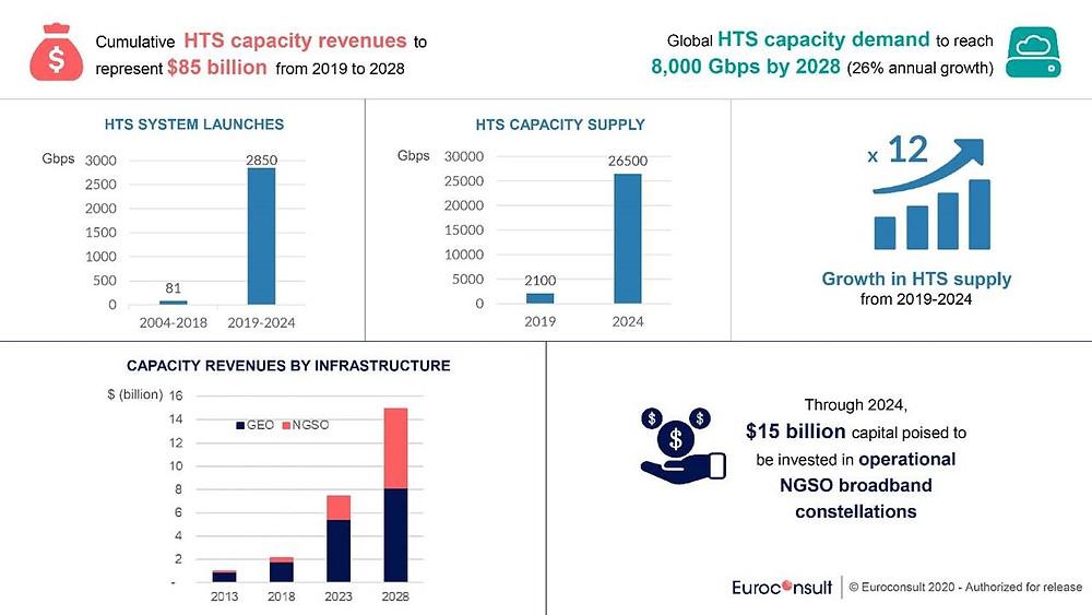 Cumulative 10-year revenue forecast for high throughput satellite to reach  $85billion by 2028