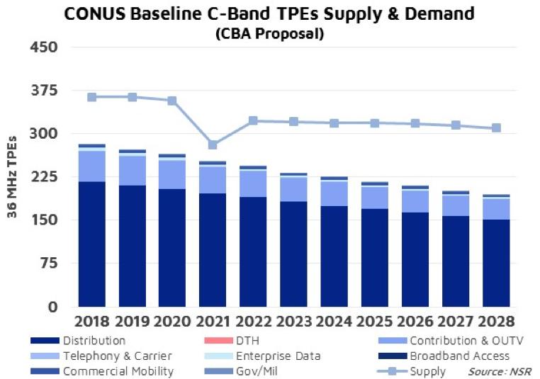 NSR bottom line - repurposing spectrum for 5G: where Is the balance?