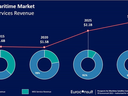 Impact of global pandemic on maritime connectivity market reflects stark contrast between sectors