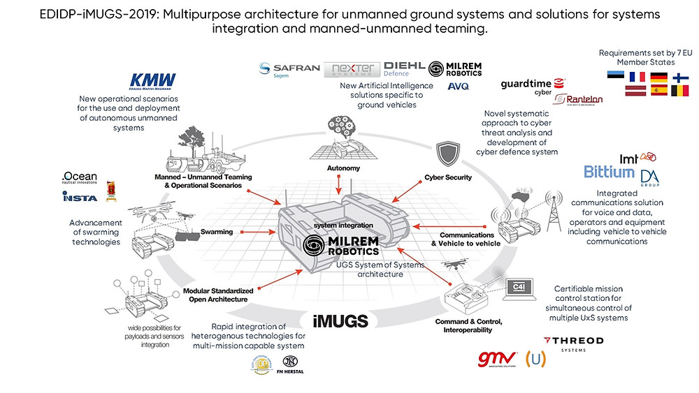 Milrem Robotics led consortium awarded 30,6 MEUR by the European Commission to develop a European standardized unmanned ground system