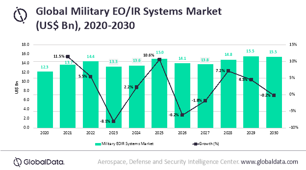 Battlespace reconnaissance and information superiority major drivers for global military EO/IR systems market, says GlobalData