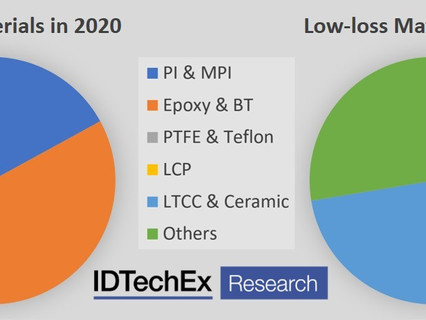Big gains for low-loss materials in the 5G market reports IDTechEx