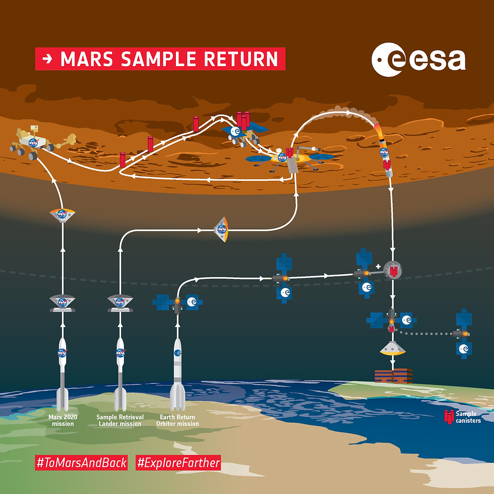 Overview of the ESA–NASA Mars Sample Return mission.