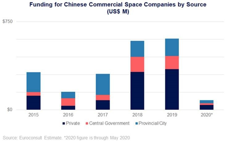 Euroconsult reports private investment fuelling Chinese commercial space sector growth, alongside state-backed investment