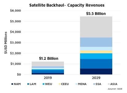 NSR bottom line - Yield management in satellite backhaul