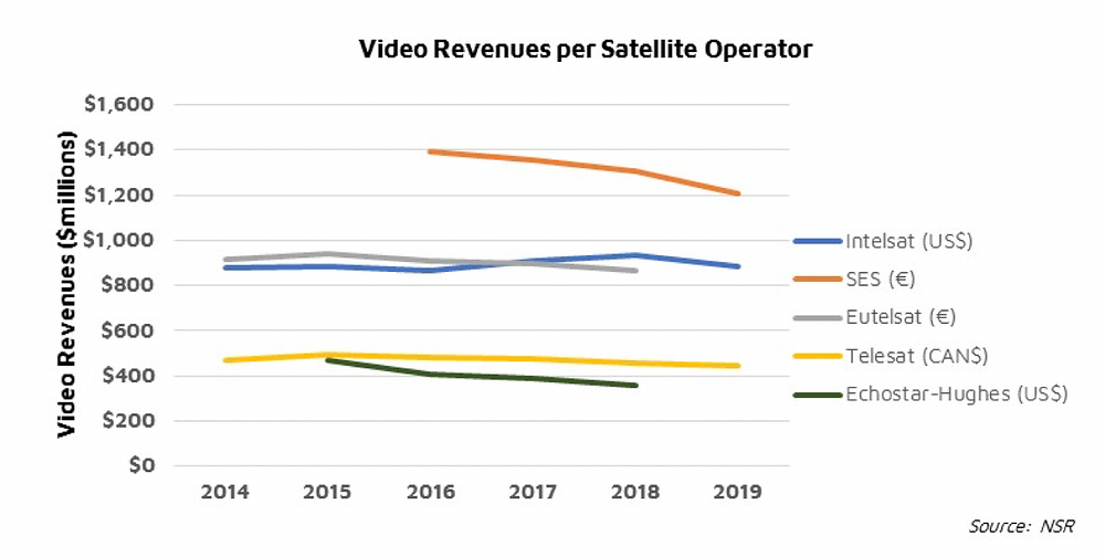 NSR bottom line - Video satcom pricing: What impact from COVID-19?