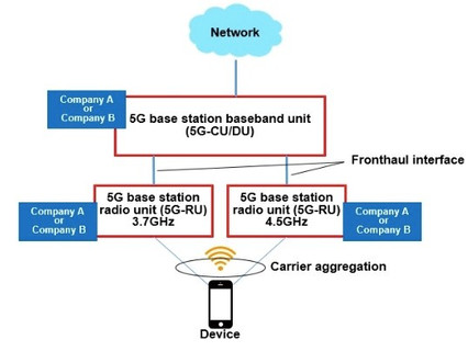 DOCOMO, Fujitsu and NEC achieve world's first carrier aggregation using 5G on multi-vendor radio