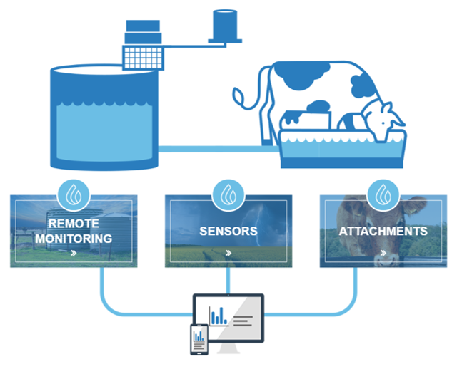 Farmbot monitors are designed to track, analyse and keep you informed of usage trends and anomalies in and around your tanks, dams and water systems.