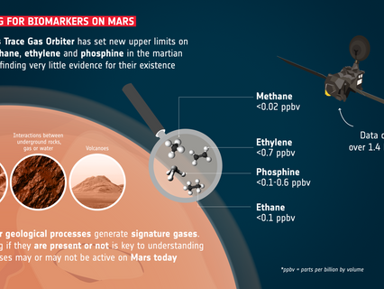 ExoMars orbiter continues hunt for key signs of life on Mars
