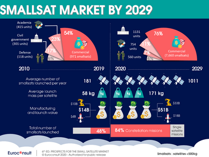 Euroconsult finds pandemic won't stop smallsat market takeoff to average 1,000 smallsats launche