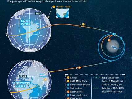 ESA's ground stations support China's lunar mission Chang'e-5