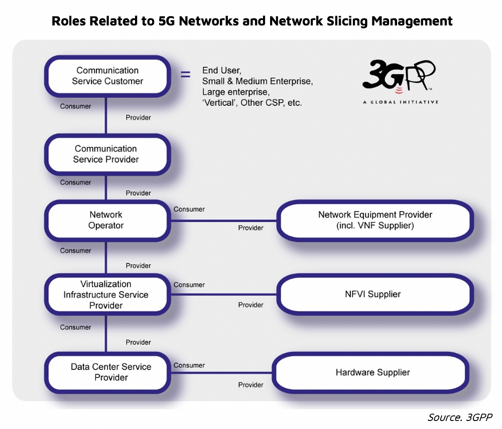 NSR Bottom line 5G and the future of capacity leasing