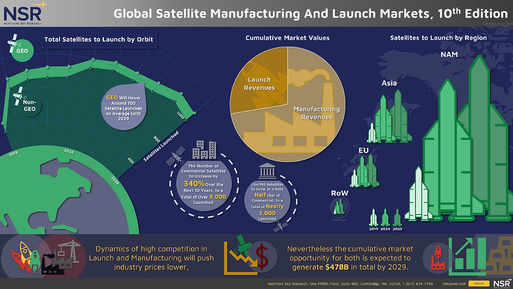 Now Available from NSR: Global Satellite Manufacturing and Launch Markets, 10th Edition  (GSMLM10)