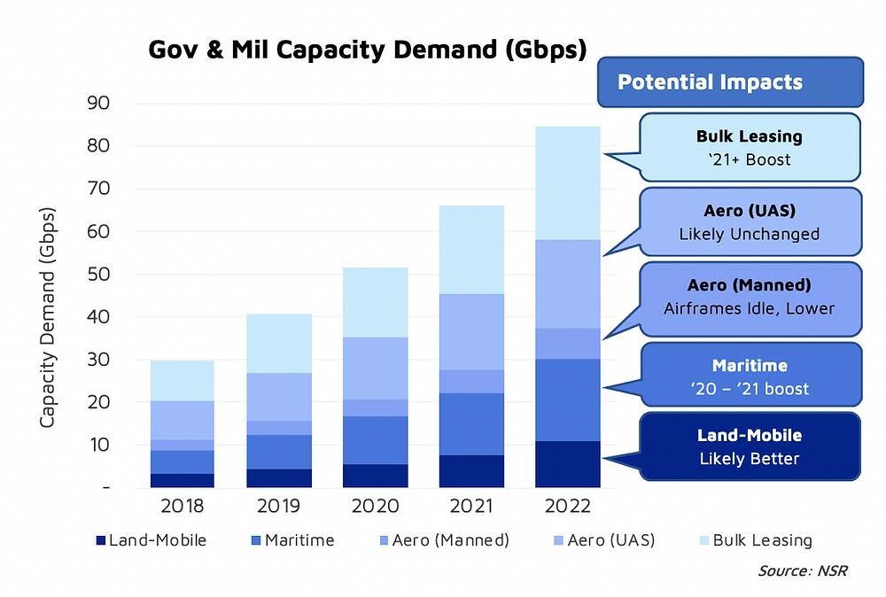 NSR bottom line - Some good news for SATCOM markets – gov & mil