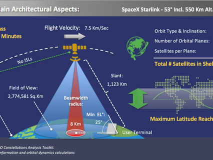 NSR bottom line: SpaceX-RAYing Starlink developments