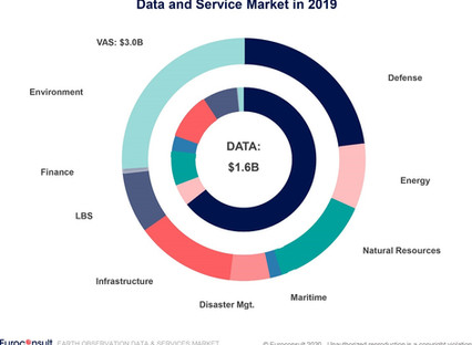 Global market for Earth observation services to reach $8 billion by 2029, from $4.6 billion in 2019