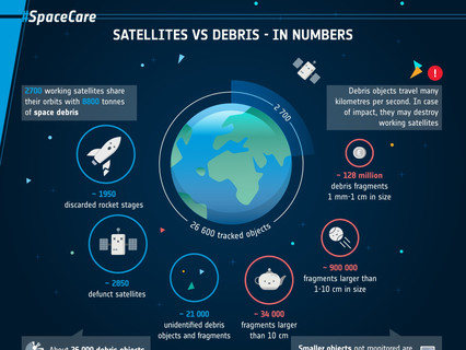 ESA & UNOOSA release new set of infographics and podcast on space debris