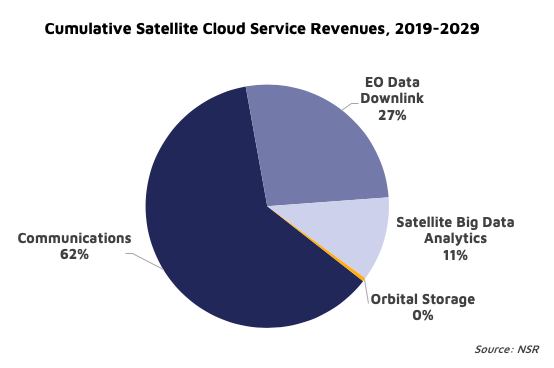 NSR Bottom Line Cloud computing: Ratcheting the satellite industry forward