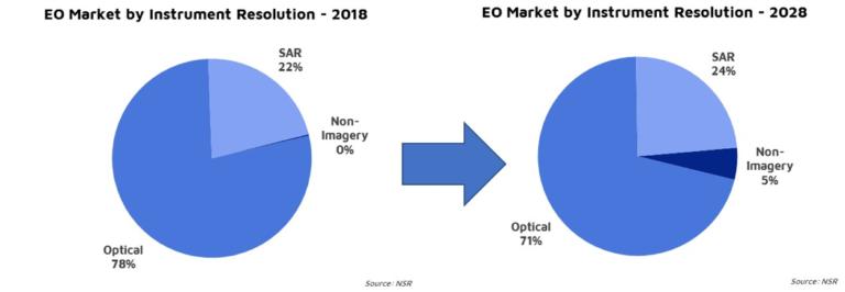 NSR Bottom Line - EO SAR: Trick or Treat?