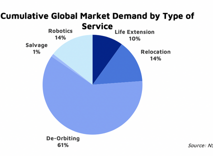 NSR Bottom Line New FCC rules: A small step for in-orbit servicing markets