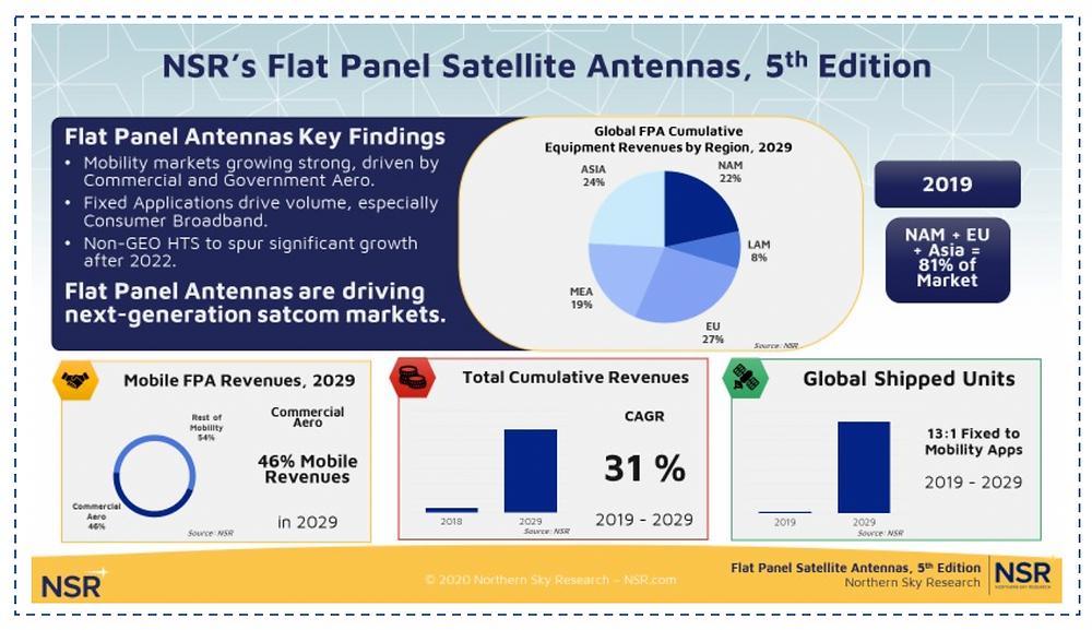 NSR report: Flat panel satellite antennas on track for $12 billion over next decade