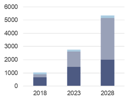 Euroconsult projects in-flight connectivity market to more than double by 2028