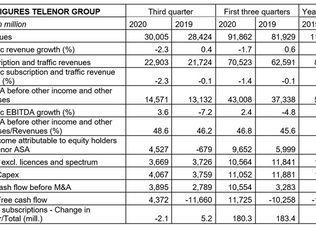 Continued strong performance – digitalisation and modernisation drive EBITDA growth
