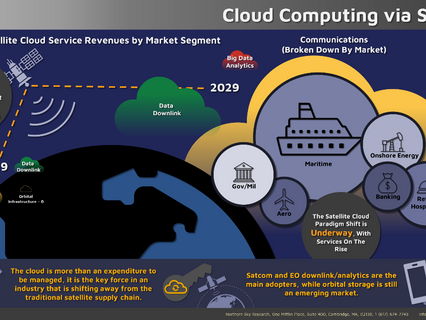 Now Available from NSR: Cloud Computing via Satellite