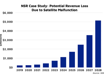 "NSR bottom line SSA: Satellite ""social"" distancing"