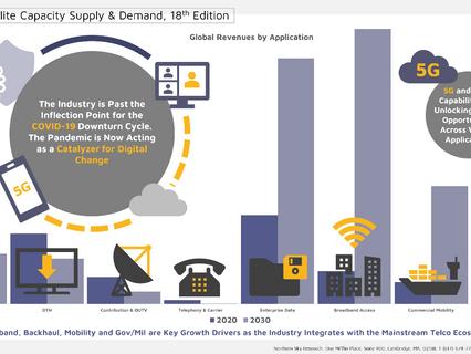 NSR report - Satellite capacity sees post-COVID-19 demand uptick via supply developments