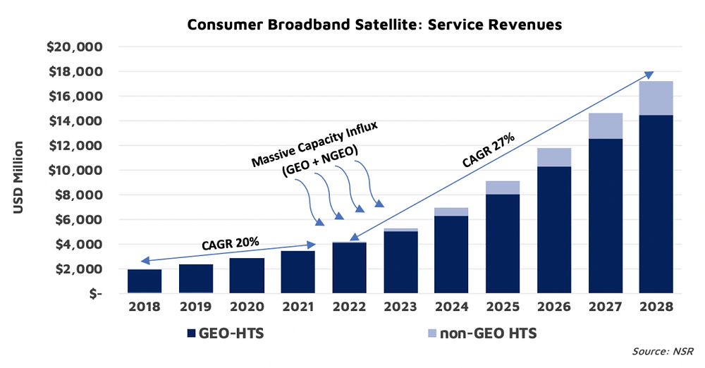 NSR Bottom Line - GEO vs. non-GEO: who wins the $90+ billion consumer broadband opportunity?