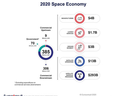 Euroconsult values space economy at $385B in 2020, with $310B in commercial enterprises