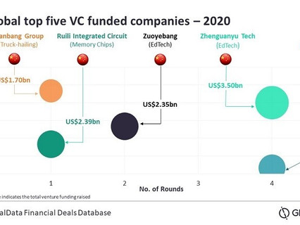 VC investors continue to repose faith in Chinese companies in 2020, reveals GlobalData