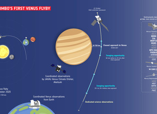BepiColombo flies by Venus en route to Mercury