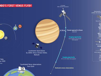 BepiColombo flies by Venus en route to Mercury