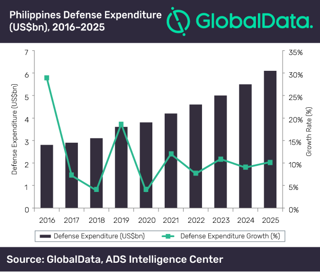 Philippines defense expenditure to increase at CAGR of 9.41% between 2021 and 2025, says GlobalData