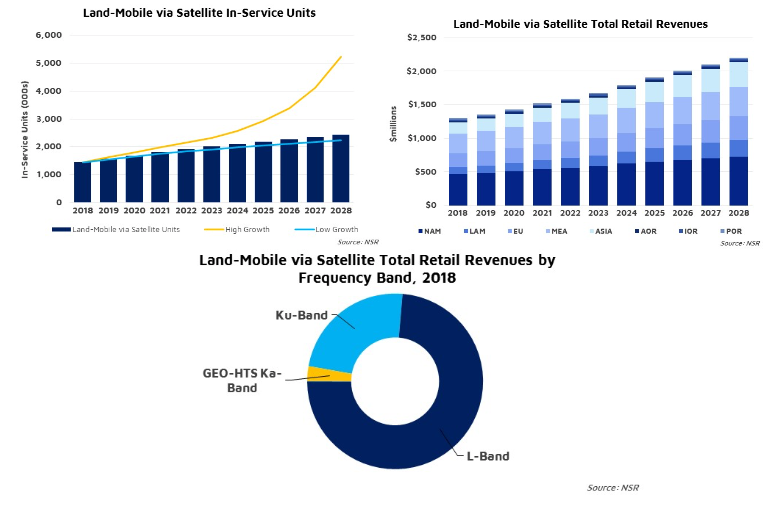Land Mobile Satcom and connected car to generate $19 billion over next decade