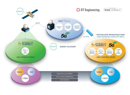 SaT5G: Avanti and ST Engineering iDirect support successful integration of 5G into satellite network