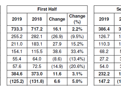 Inmarsat plc reports interim results 2019 - a robust performance