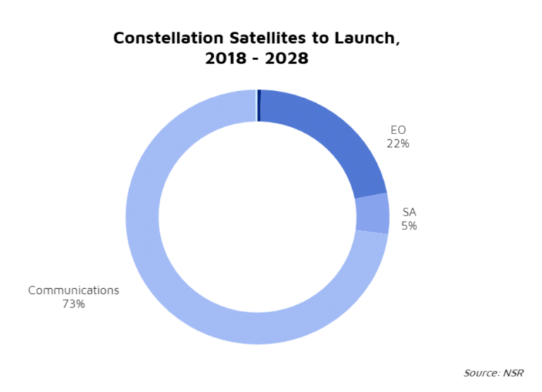NSR Bottom Line Starlink's IPO: A butterfly effect on smallsats?