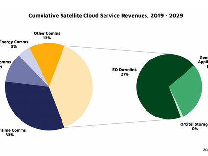 NSR Bottom Line Space for the Cloud: Data from Orbit
