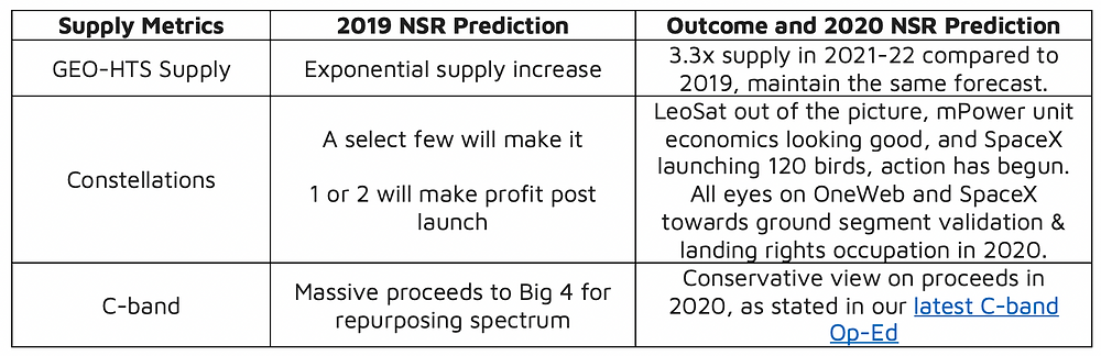 NSR Bottom Line: satcom finance expectations to watch in 2020