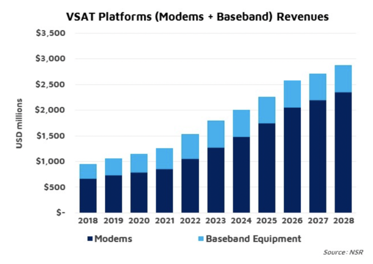 NSR Bottom Line: 5G, transforming the satellite industry from the ground