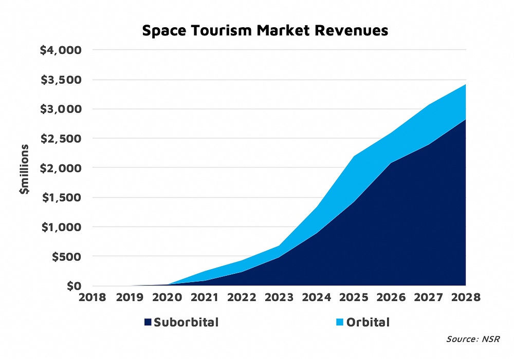 NSR Bottom Line: Supply, not the sky, is the limit for space tourism
