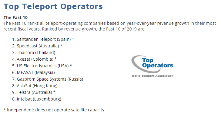 Santander Teleport leads the ranking of the Fast 10 Teleport Operators of 2019