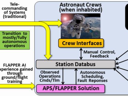Orbit Logic explores machine learning for Lunar Gateway fault management