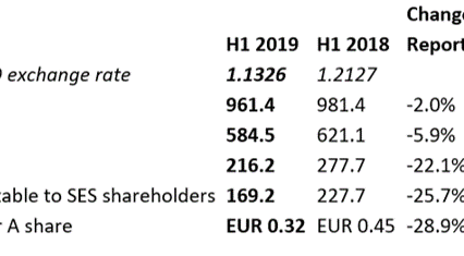 SES: Half Year 2019 Results