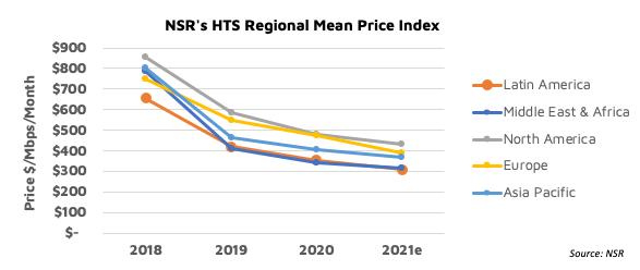 NSR bottom line - The evolution of satcom price discounting