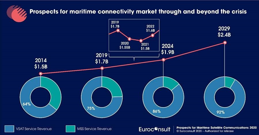 Growing maritime connectivity market faces COVID-19 setback